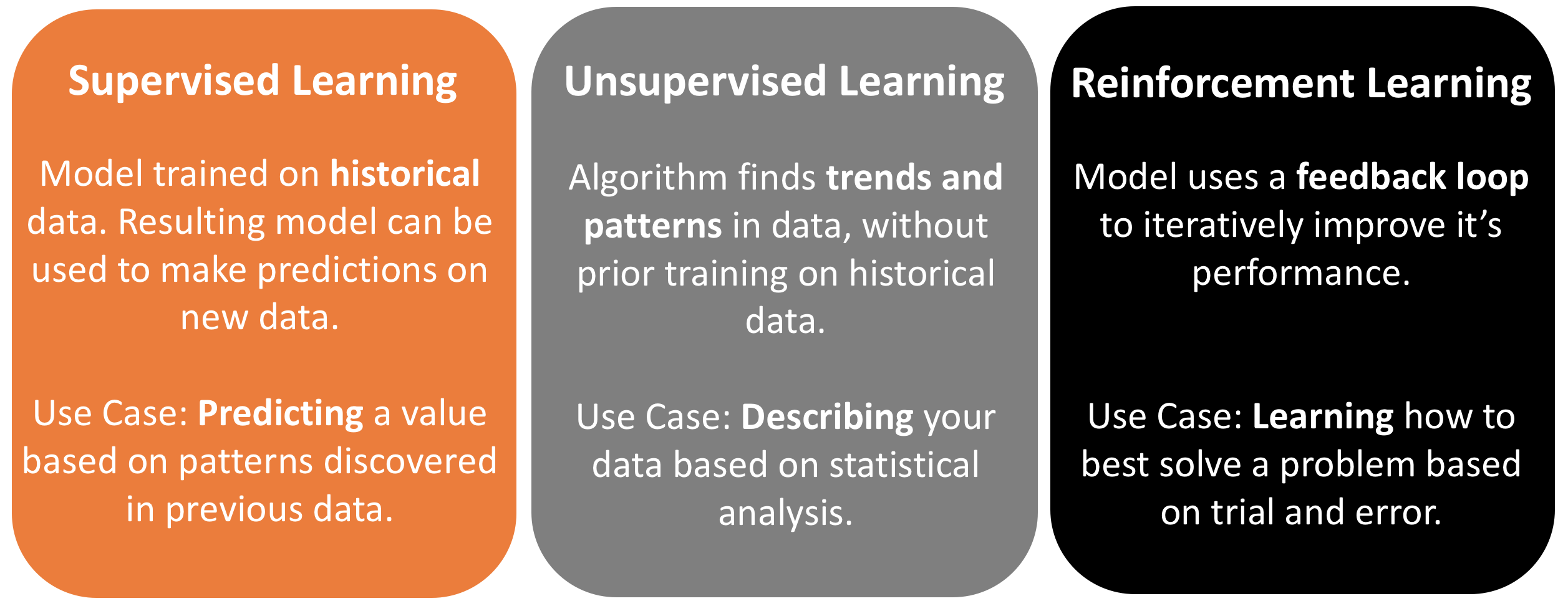 The three types of Machine Learning