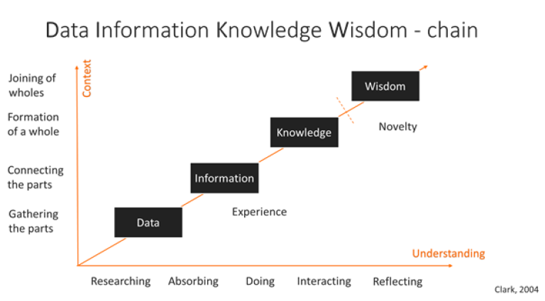 Data information knowledge chain.png
