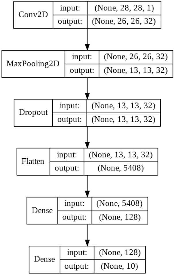 Convolutional Neural Networks : An Implementation - Bouvet Norge