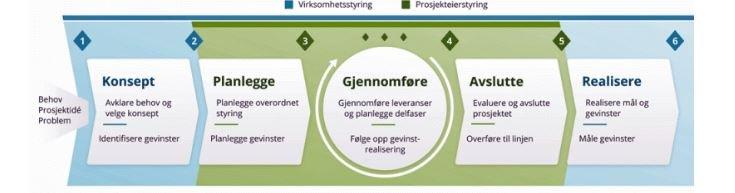 Prosjektveiviser3-0modell.JPG